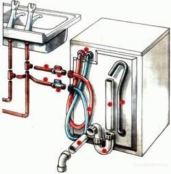 Установка стиральных машин в Яровое